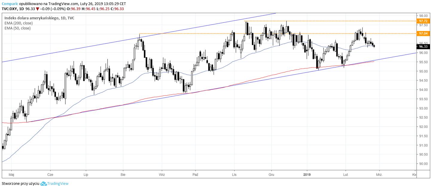 indeks USD 26 lutego 2019