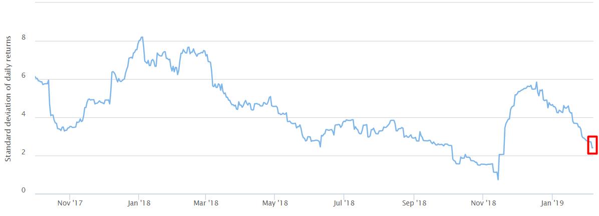 indeks zmienności bitcoina