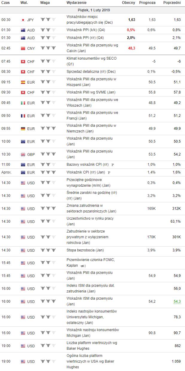 kalendarz makroekonomiczny 1.02.2019