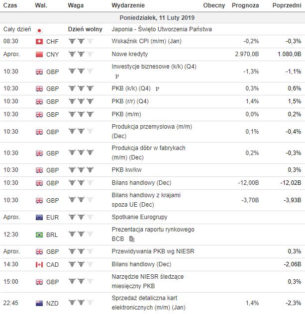 kalendarz makroekonomiczny 11.02.2019