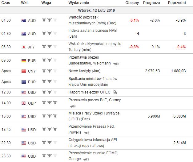 kalendarz makroekonomiczny 12.02.2019
