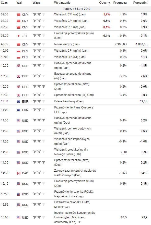 kalendarz makroekonomiczny 15.02.2019