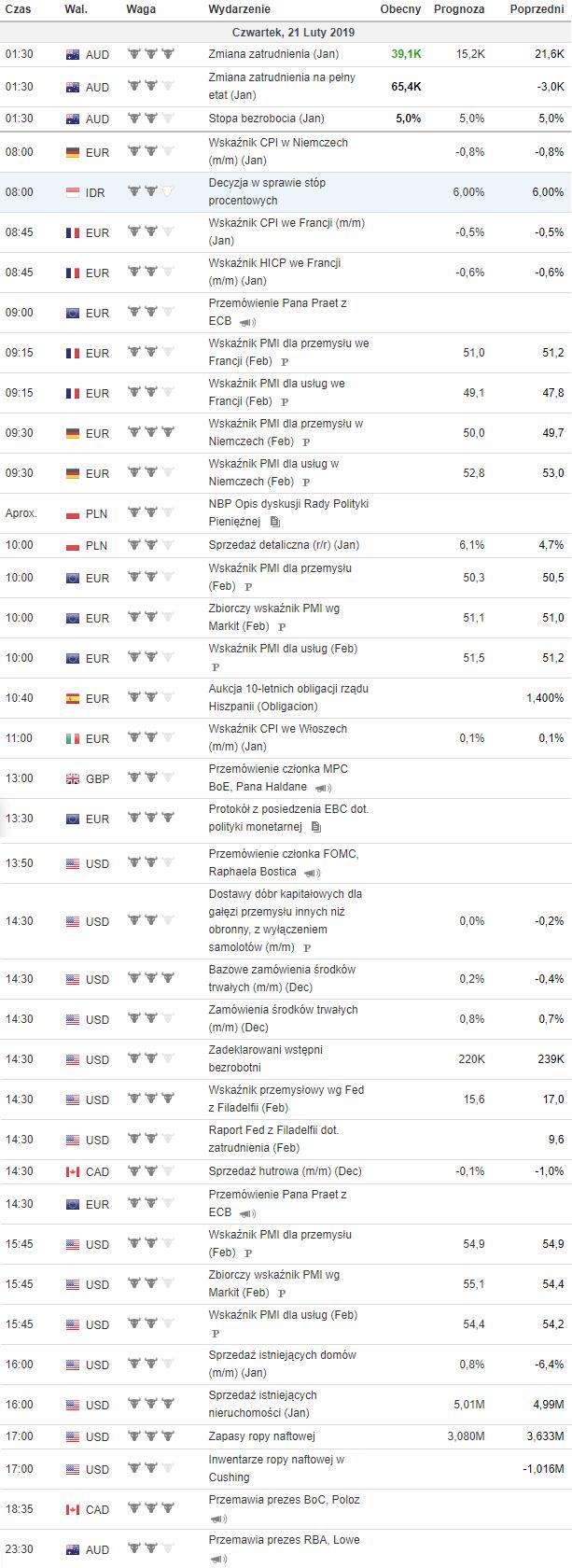 kalendarz makroekonomiczny 21.02.2019