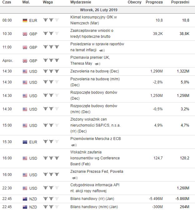 kalendarz makroekonomiczny 26.02.2019