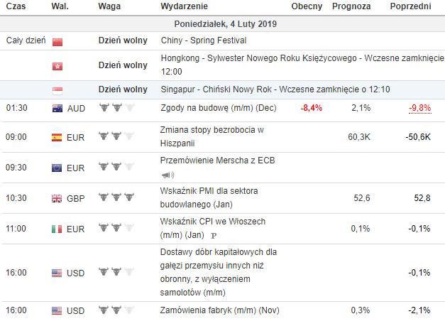 kalendarz makroekonomiczny 4.02.2019