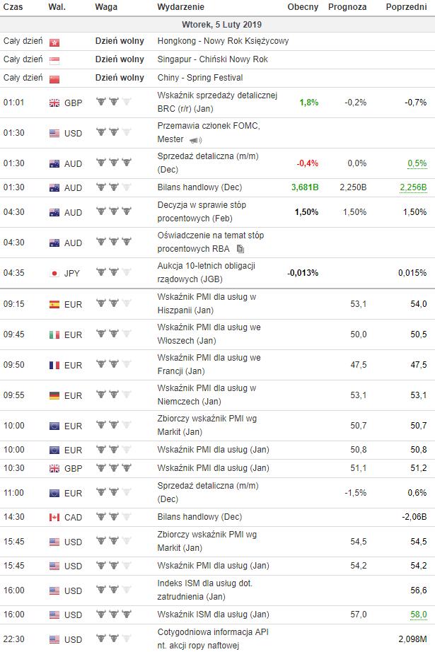 kalendarz makroekonomiczny 5.02.2019