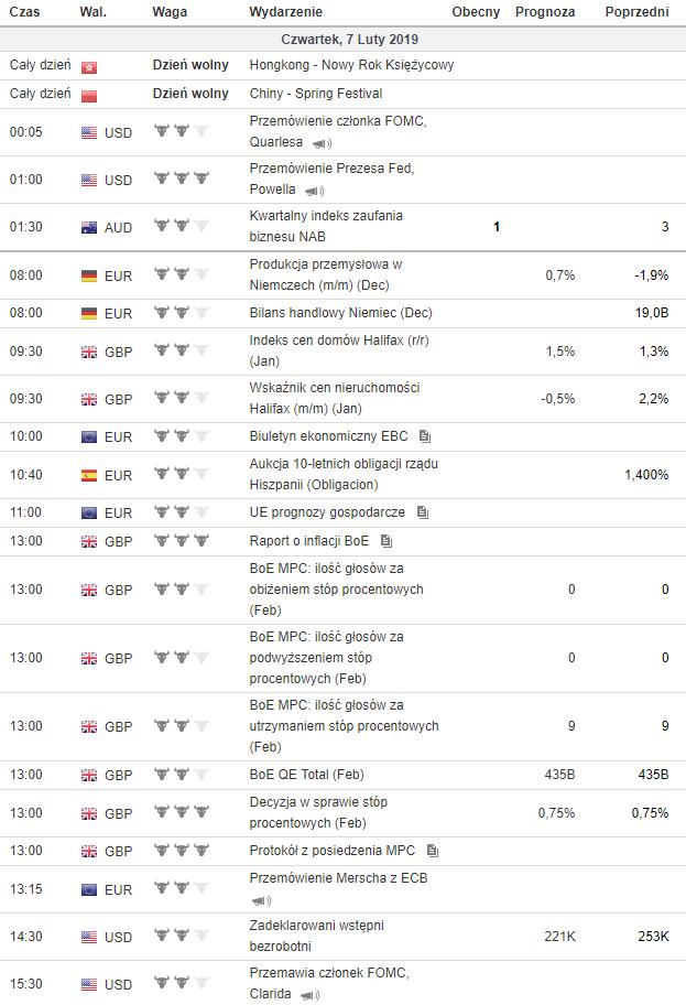 kalendarz makroekonomiczny 7.02.2019