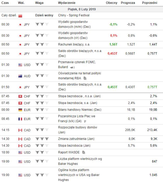 kalendarz makroekonomiczny 8.02.2019