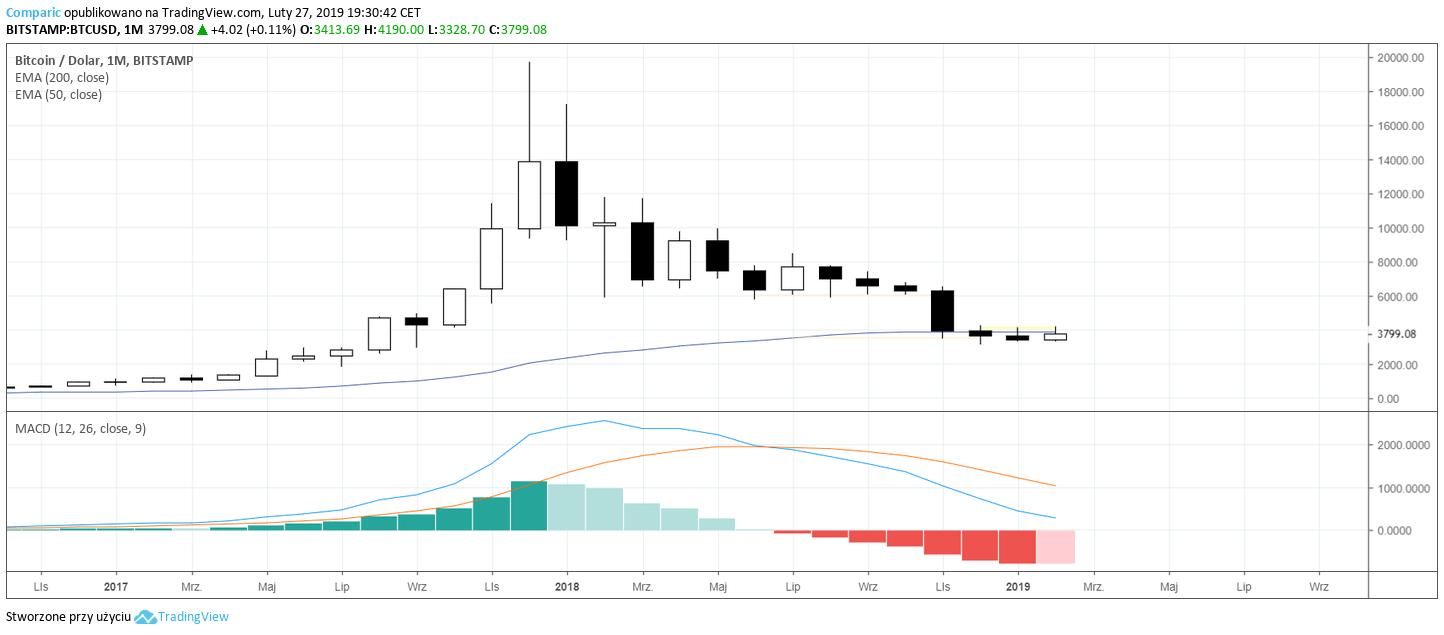 kurs Bitcoina 27 lutego 2019