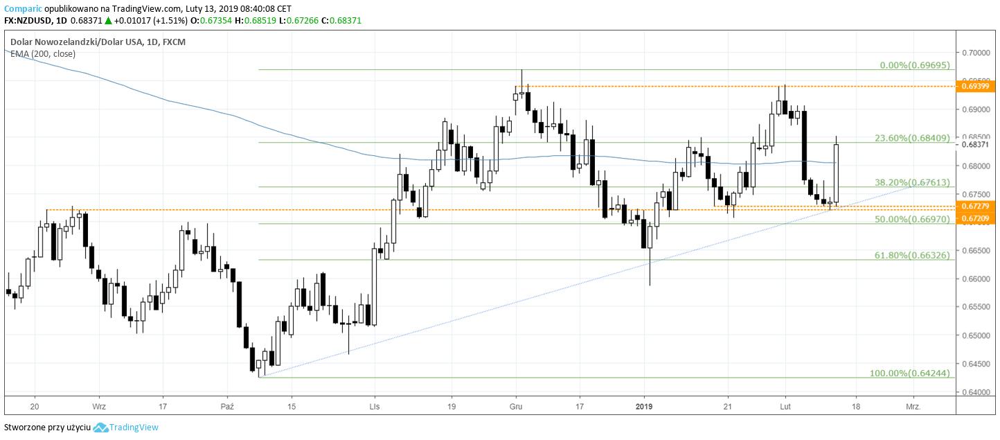 kurs NZD USD 13 lutego