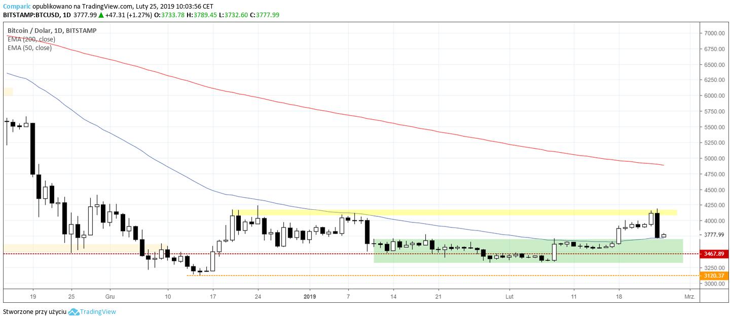kurs bitcoina (BTC) 25 lutego