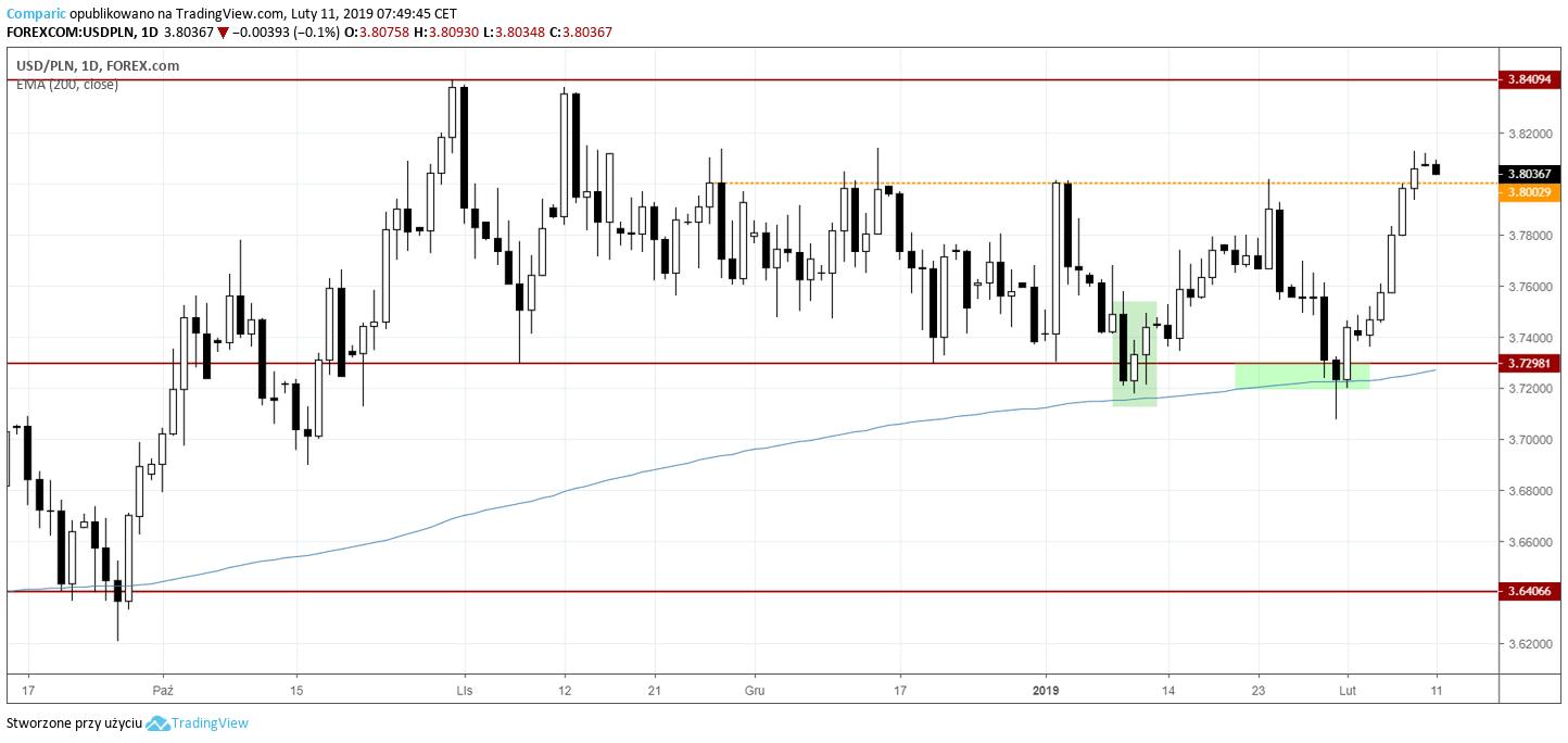 kurs dolara 11 lutego 2019