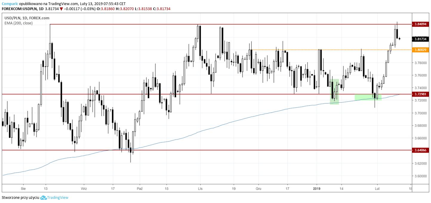 kurs dolara 13 lutego 2019