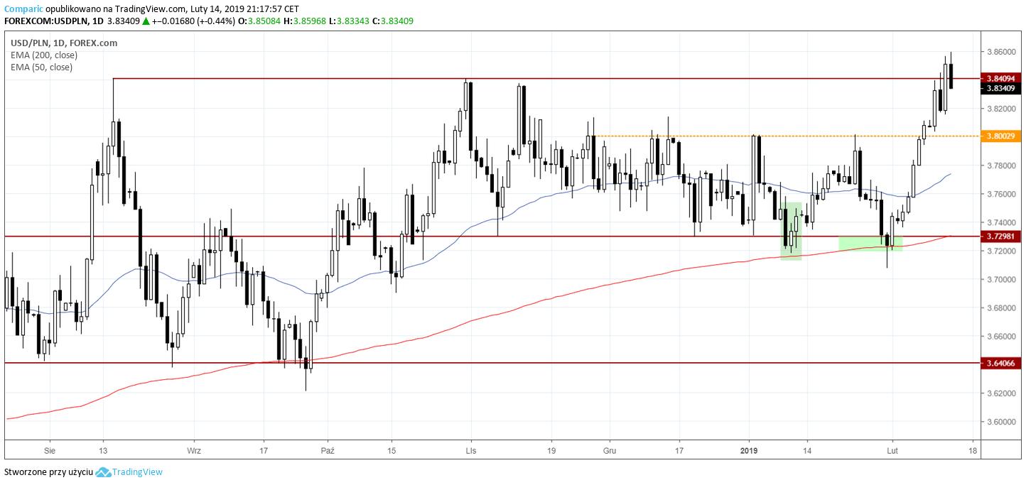 kurs dolara 14 lutego 2019 r