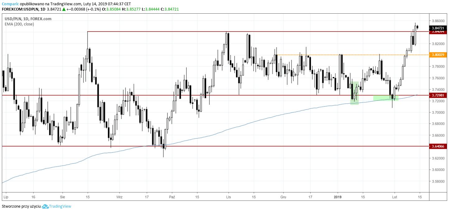 kurs dolara 14 lutego 2019