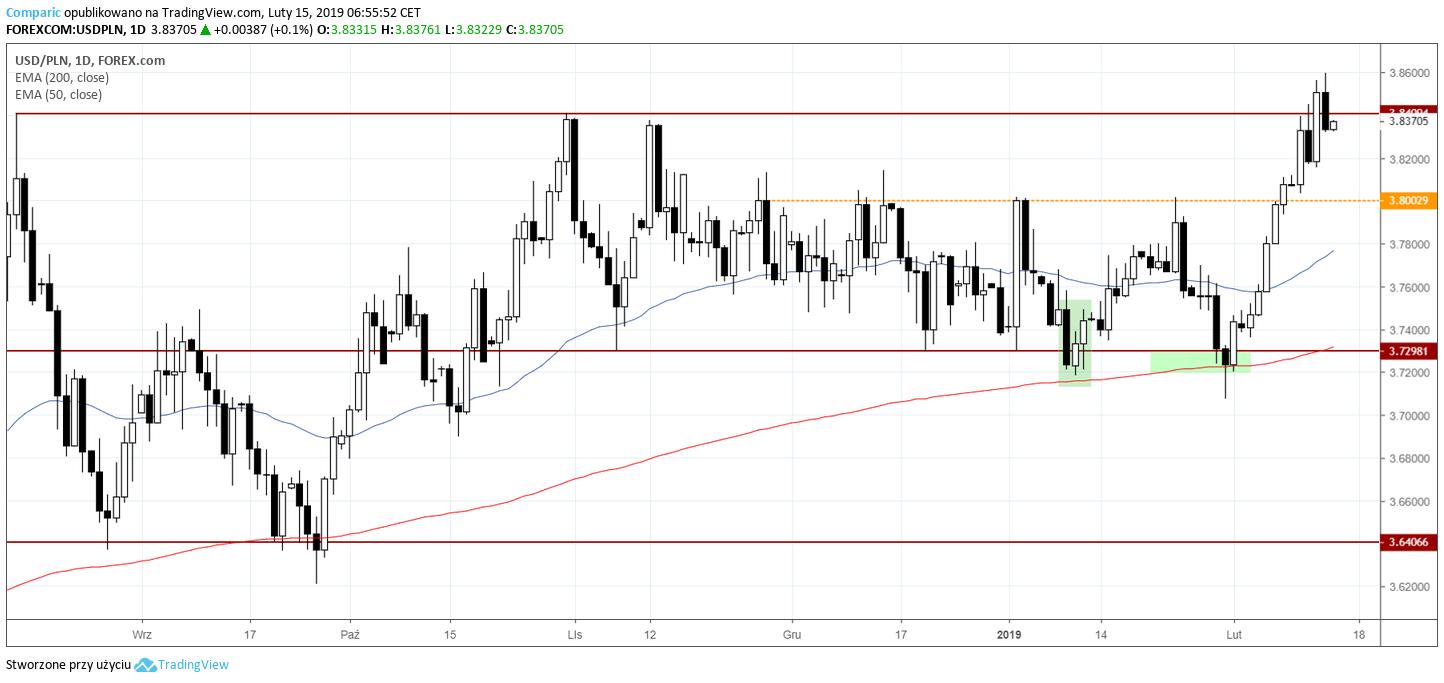 kurs dolara 15 lutego 2019