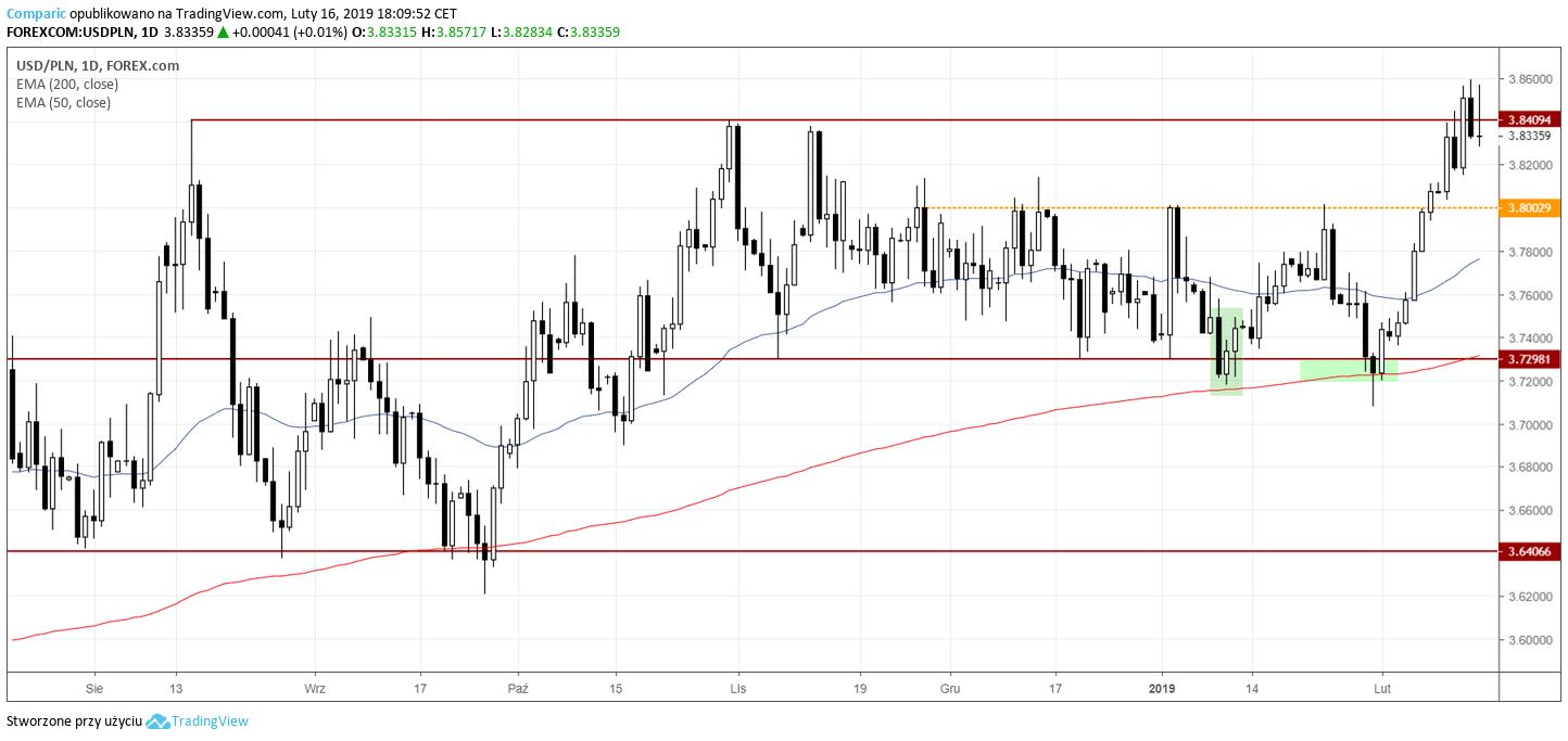 kurs dolara 16 lutego 2019