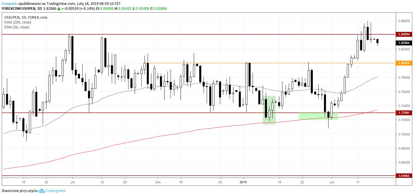 kurs dolara 18 lutego 2019