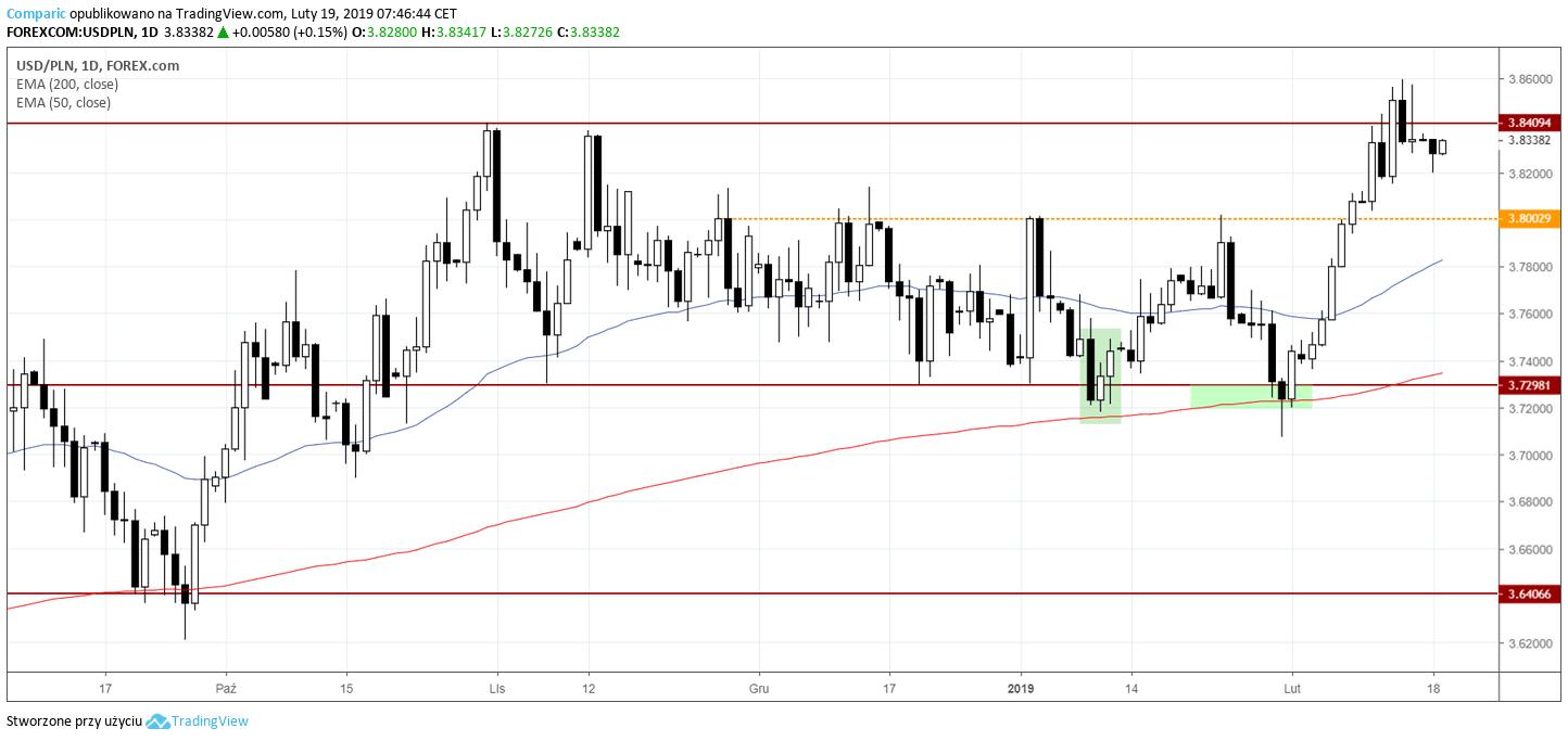 kurs dolara 19 lutego 2019