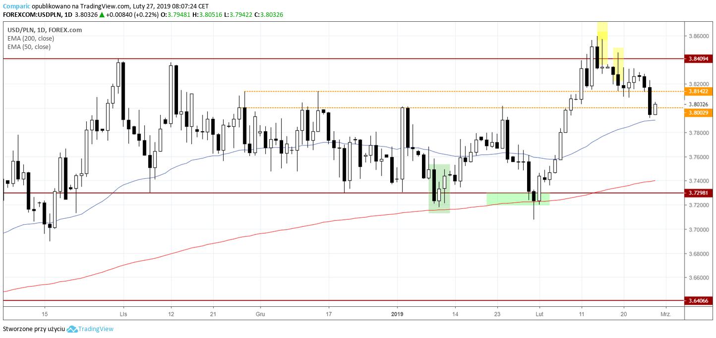 kurs dolara 27 lutego 2019