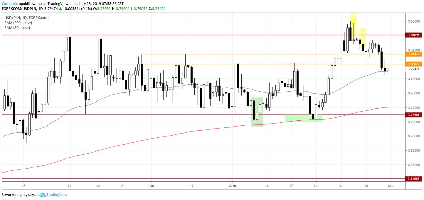 kurs dolara 28 lutego 2019