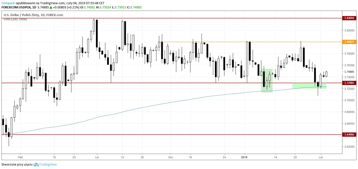 kurs dolara 4 lutego 2019