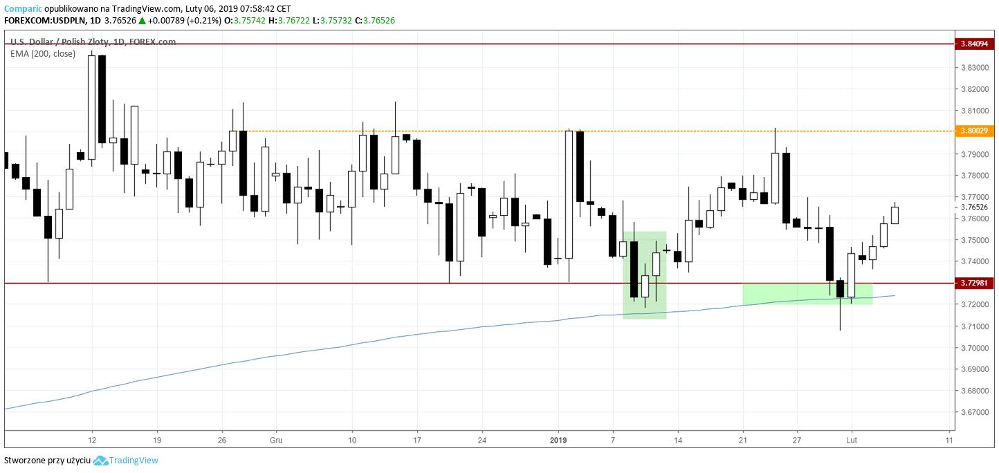 kurs dolara USDPLN 6 lutego 2019