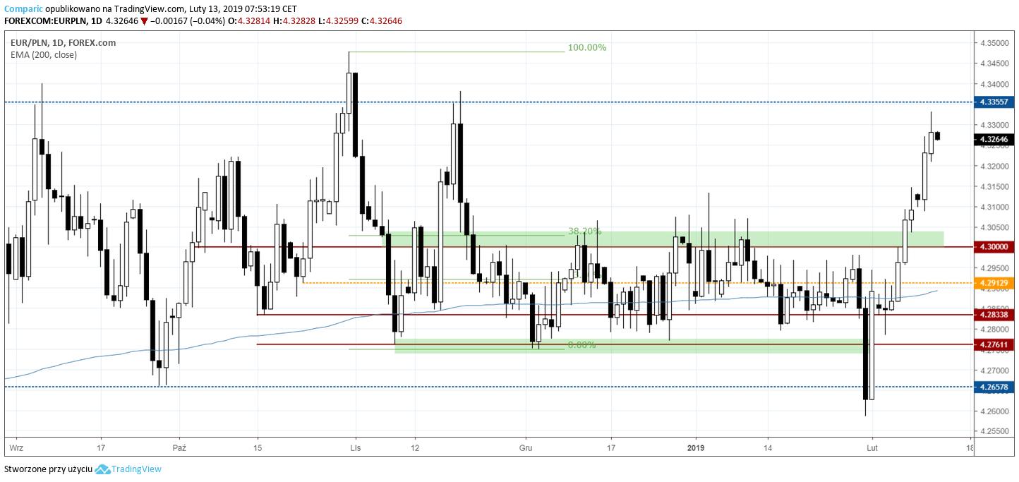 kurs euro 13 lutego 2019