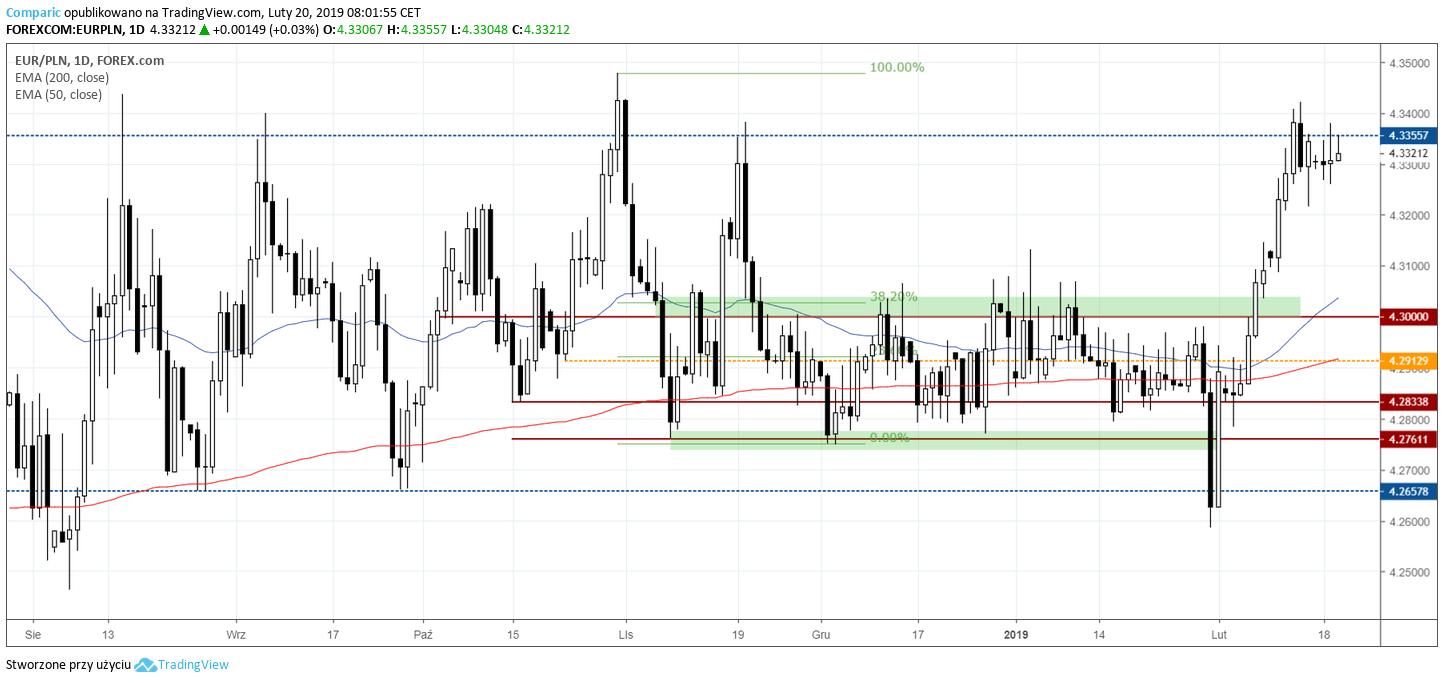 kurs euro 20 lutego 2019
