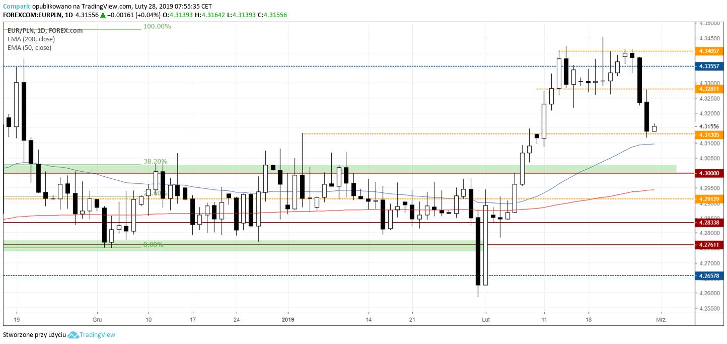 kurs euro 28 lutego 2019