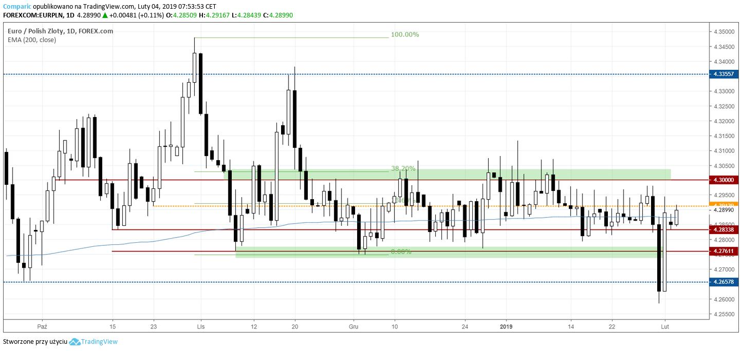 kurs euro 4 lutego 2019