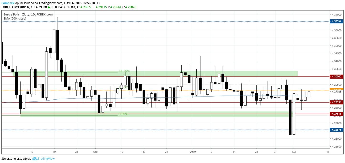 kurs euro EURPLN 6 lutego 2019