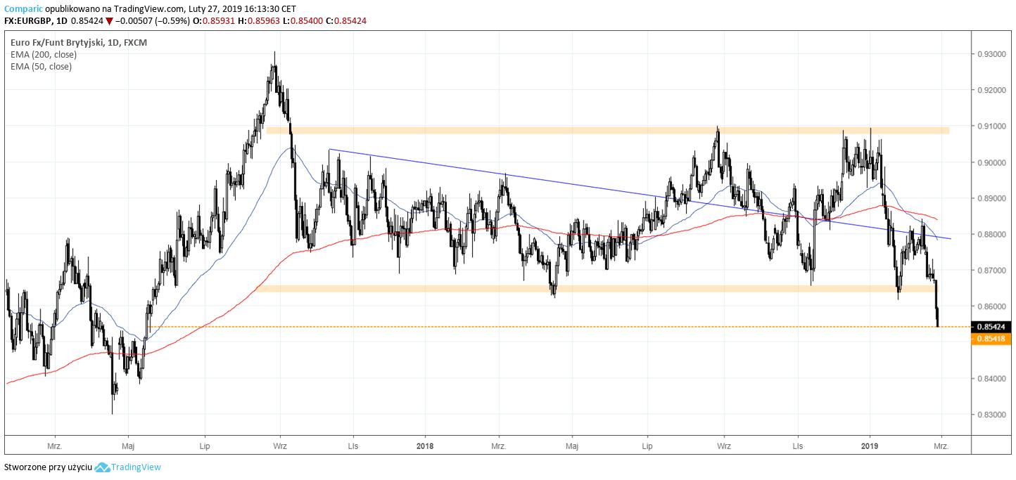 kurs euro do funta