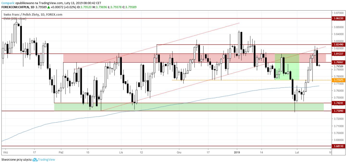 kurs franka 13 lutego 2019