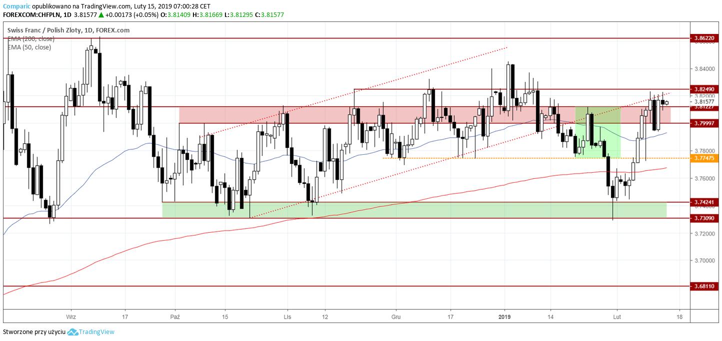 kurs franka 15 lutego 2019