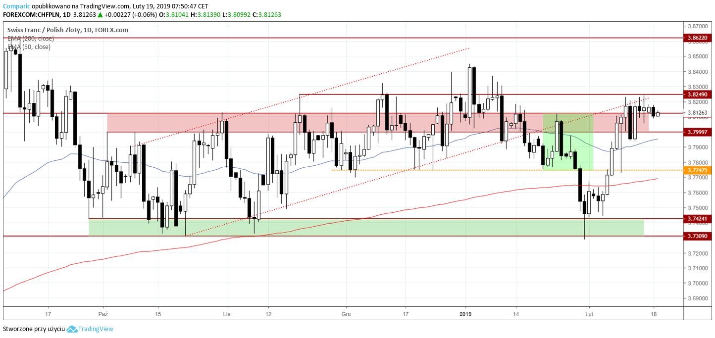 kurs franka 19 lutego 2019