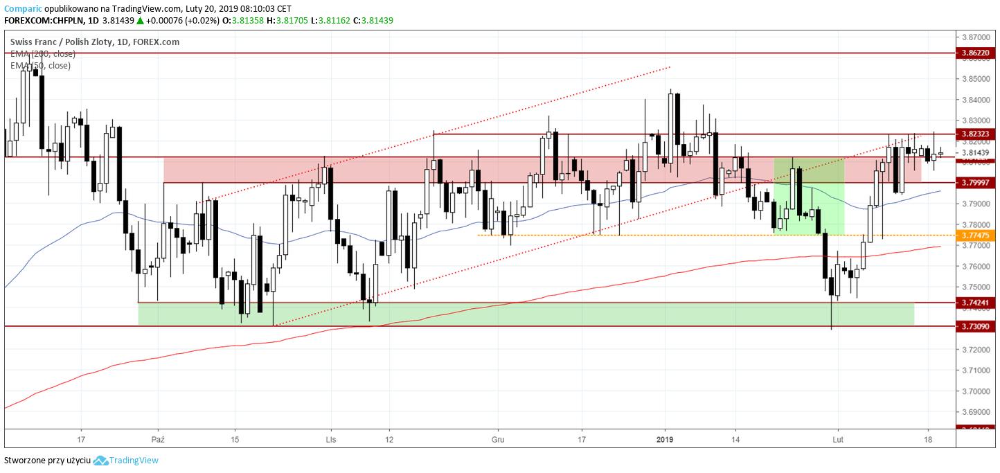 kurs franka 20 lutego 2019