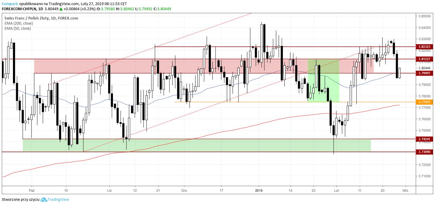 kurs franka 27 lutego 2019
