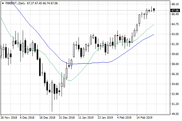 ropa brent 25.02
