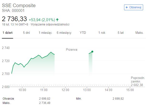 wykres shanghai comp 18.02.2019