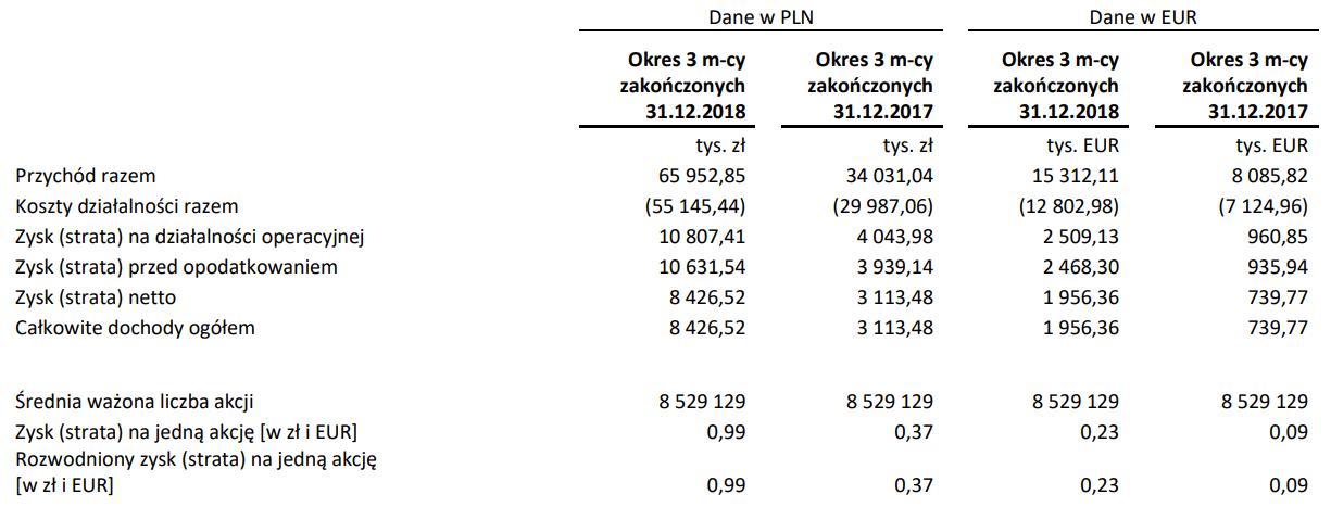 synektik wyniki
