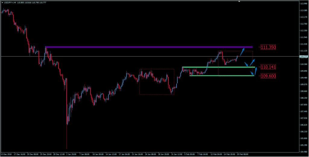 Wykres USD/JPY