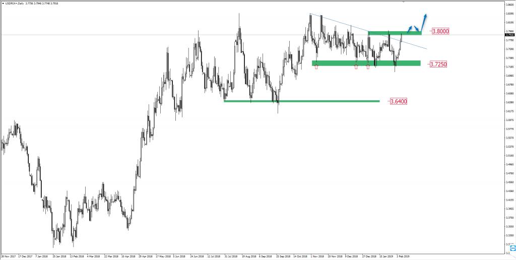 Wykres dolara do złotego