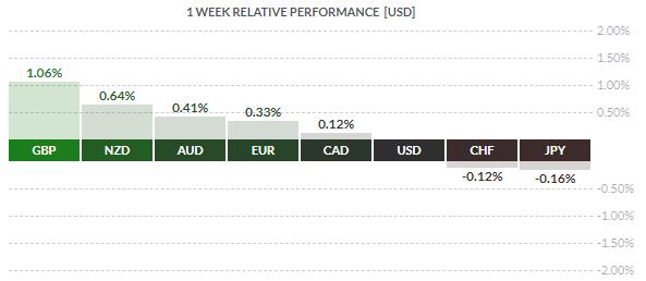 Kurs dolara (USD) traci, Brexit zachęca inwestorów do większego ryzyka