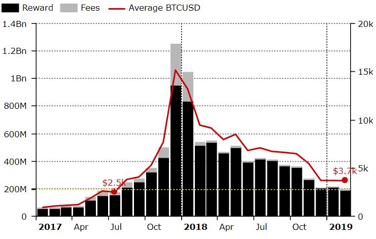 Diar: Najniższe przychody z wydobycia Bitcoina od 19 miesięcy