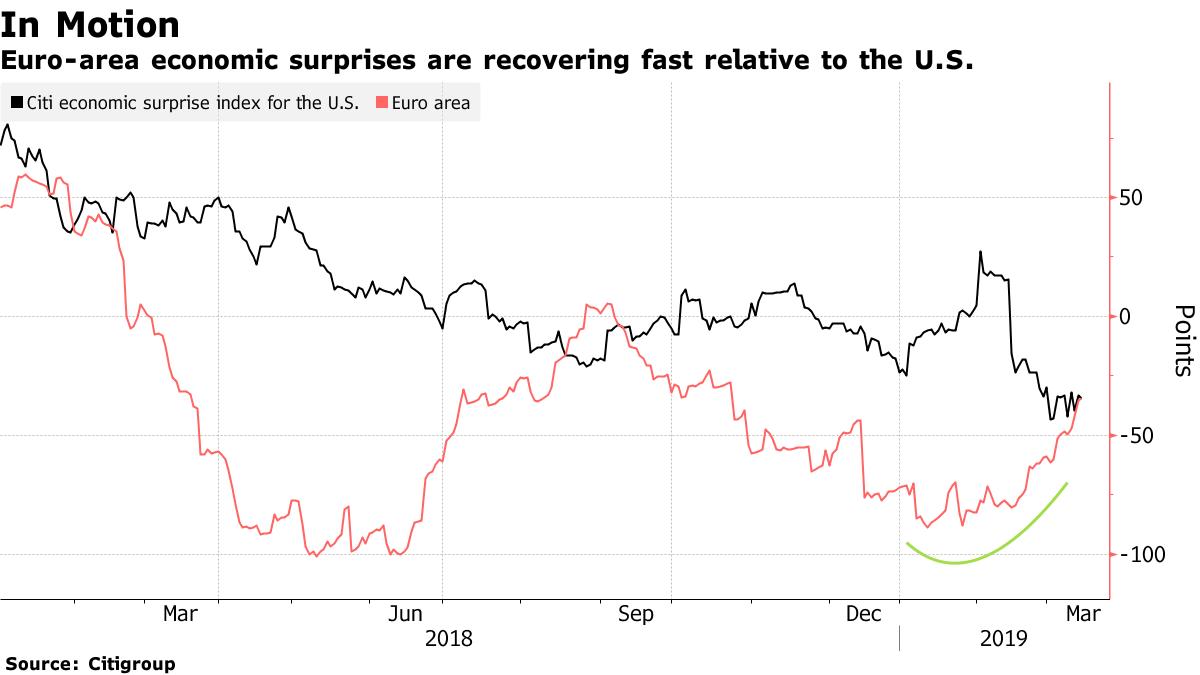 Kurs euro w kluczowym miejscu. Jak wpłynie to na europejski rynek akcji?