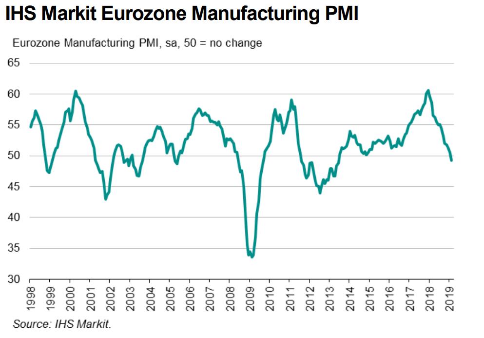 Europejskie PMI. Lekki wzrost w strefie, jak reaguje kurs euro?