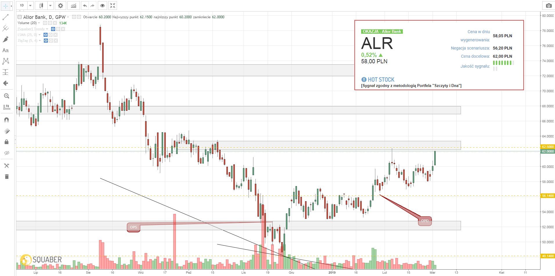 Notowania Alior Bank (ALR)