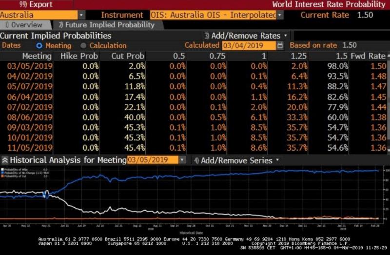 Prawdopodobieństwa dla zmian stóp procentowych w Australii. Źródło: Bloomberg