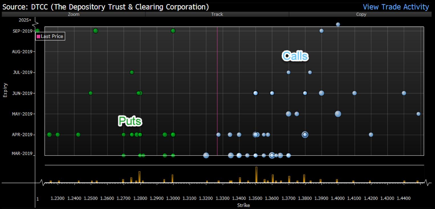 Rozkład opcji PUT oraz CALL na GBPUSD wraz z cenami wykonania i miesiącami wygaśnięcia. Źródło: Bloomberg.